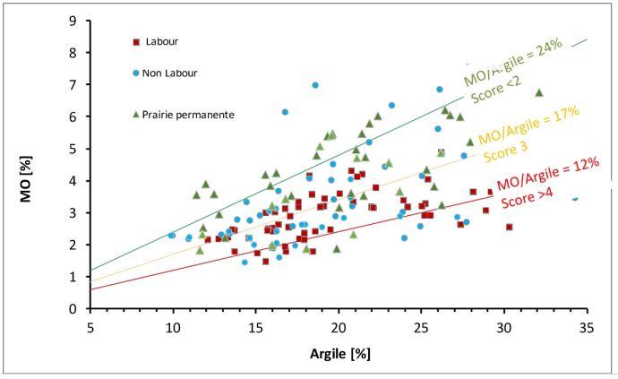 Liens et dispersions entre la qualité structurale et le mode de valorisation du sol.